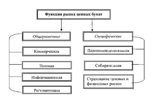 Рынок ценных бумаг как составная часть финансового рынка, функции рцб.