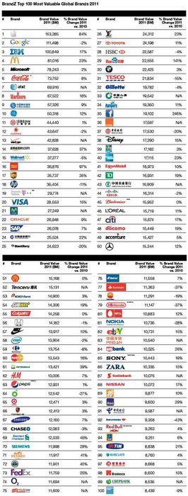 Самые дорогие банковские бренды в мире. сбербанк — 35-й