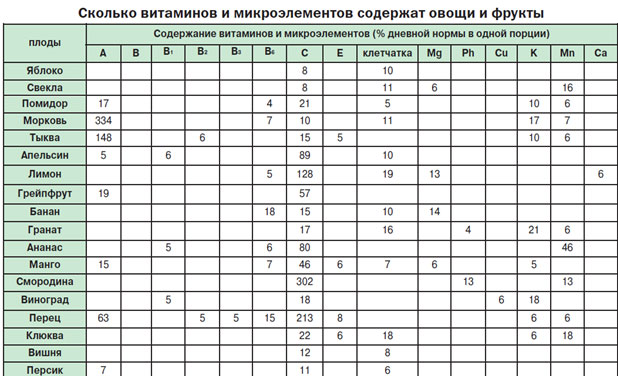 Таблица по содержание цинка