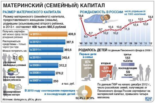Сколько составляет материнский капитал на 2015