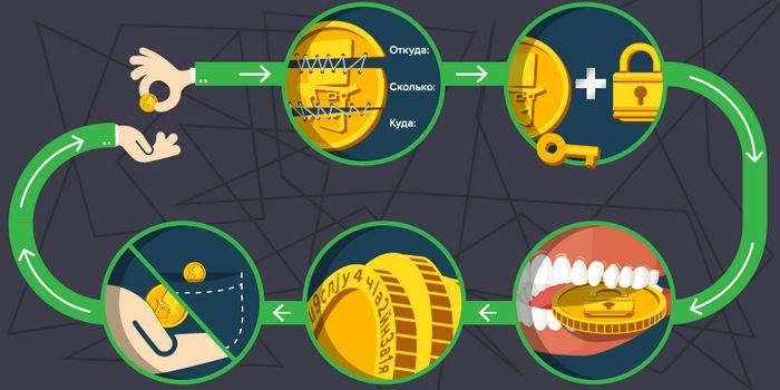 Сколько стоит сломать сеть citibank?