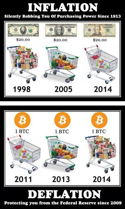 Сообщество инфляция и дефляция