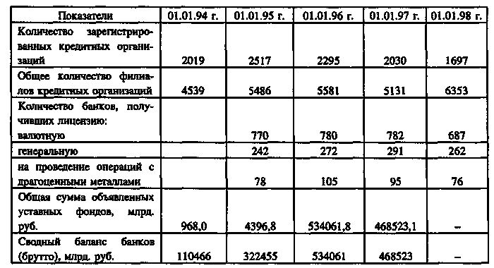 Современная банковская система россии, ее структура и развитие