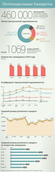 Спецпроект: закон о банкротстве - интервью, комментарии, инфографика, обзоры