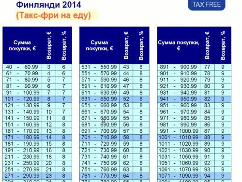 Tax free в финляндии (такс фри)