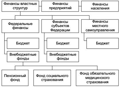 Тема 3. 1. финансы - историческая категория. финансы - экономическая категория.