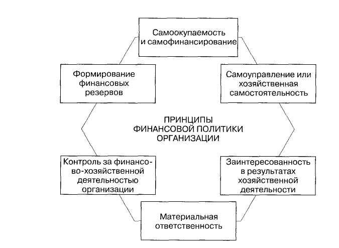 Тема 4 финансовая политика