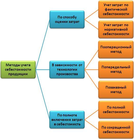 Тема 7. издержки производства и калькулирование себестоимости продукции