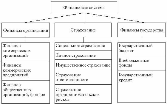 Тема: финансы как экономическая категория