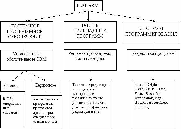 Тема: системное программное обеспечение