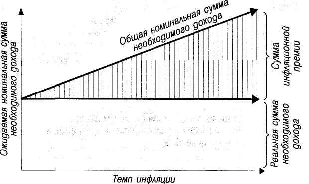 Темп инфляции