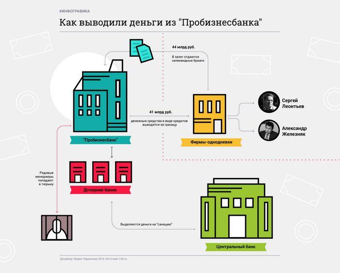 Три версии санации банков по версии михаила сухова