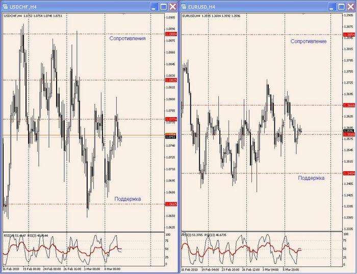 Ubs предупреждает о возросшем риске краха на рынке акций