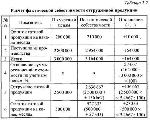 расчет отклонения прямых материальных затрат производства