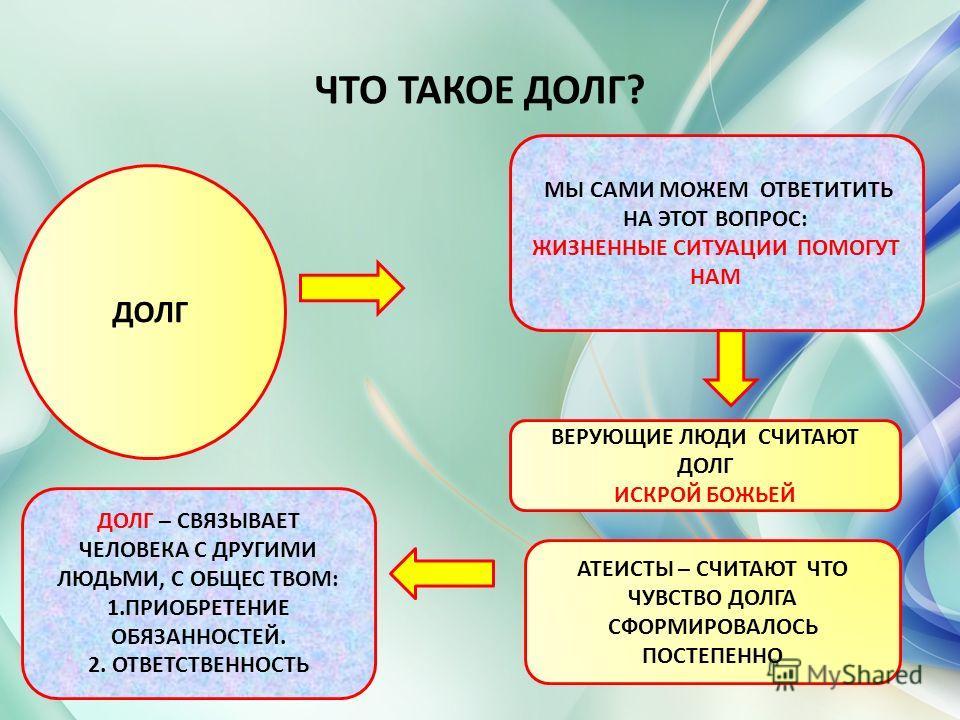 Урок по теме: защита отечества - долг и обязанность гражданина