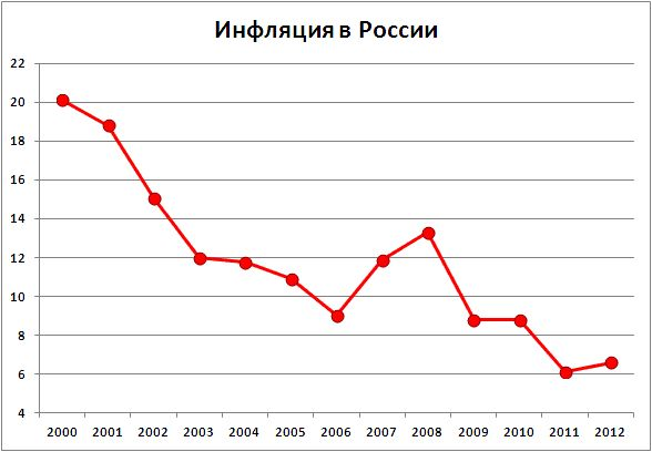 Уровень инфляции в россии 2014: определение, динамика инфляции