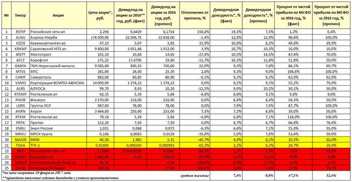 Владимир сенин: «может, уже пора приватизировать некоторые части сбербанка?»