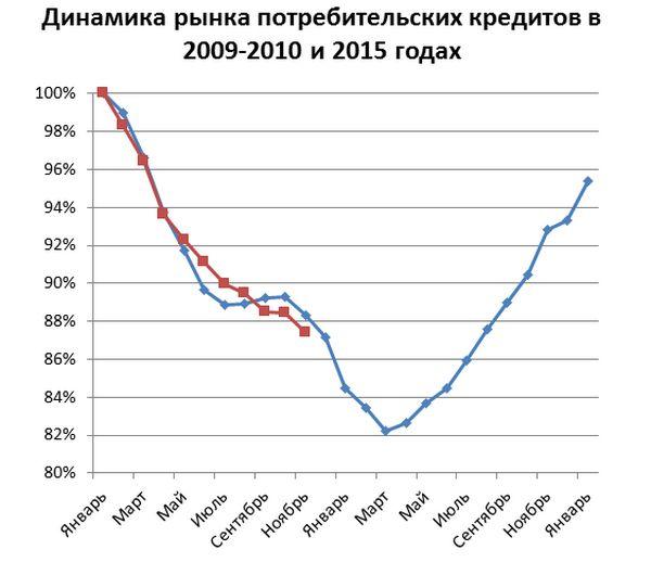 Второе дно рынка потребительских кредитов