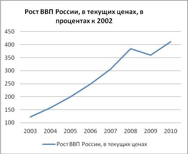 Ввп россии в 2014 году
