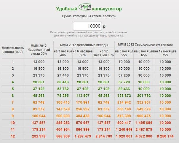 Выплаты ммм 2012