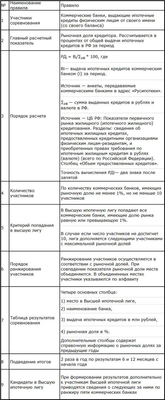 Высшая ипотечная лига. правила игры