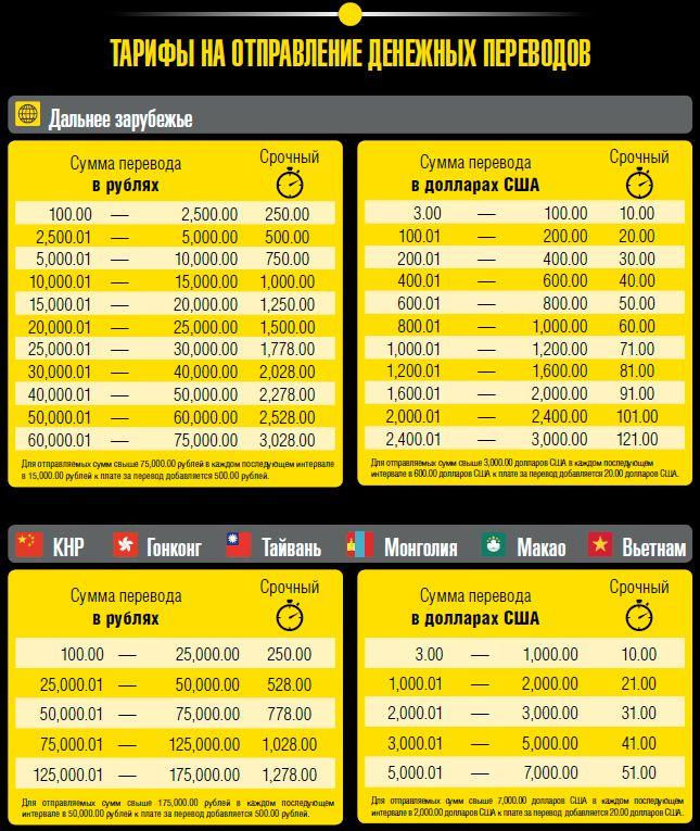 Western union (денежные переводы вестерн юнион)