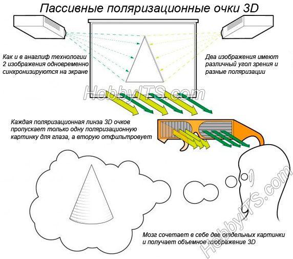 Затворная технология 3d. что это такое?