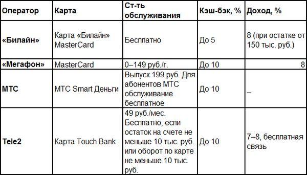 Звонок на карту: как мобильные операторы конкурируют с настоящими банками